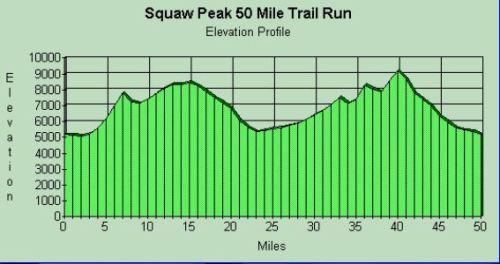 squaw elevation